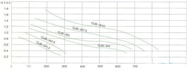 QJB-W型污泥回流泵性能曲线图
